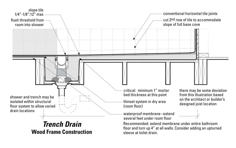 curbless shower with trench drain  linear drain