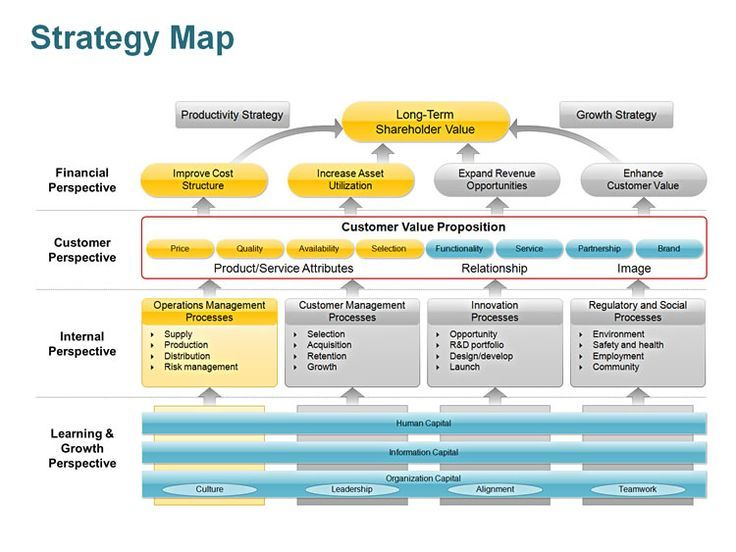 Editable PowerPoint Strategy Map Template yOQWqrAp (With