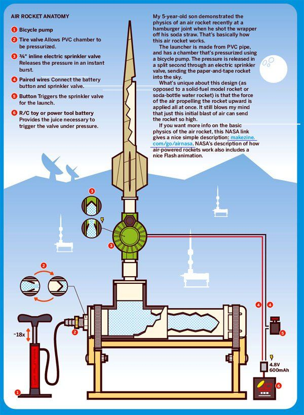 How To Tuesday Compressed Air Rocket Water Rocket Compressed