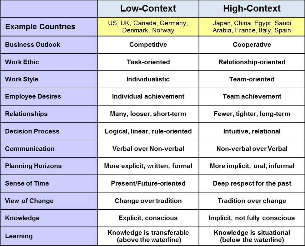 high context cultures and low context In the following article we will be making a differentiation between high-context  and low-context cultures supporting the theory with a few.