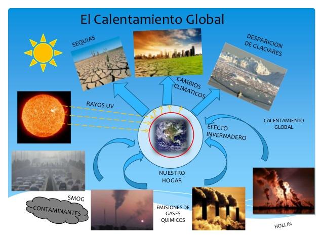 Mapa Mental Calentamiento Globalprimaria Buscar Con Google Calentamiento Global Para Niños Calentamiento Global Problema Ambiental