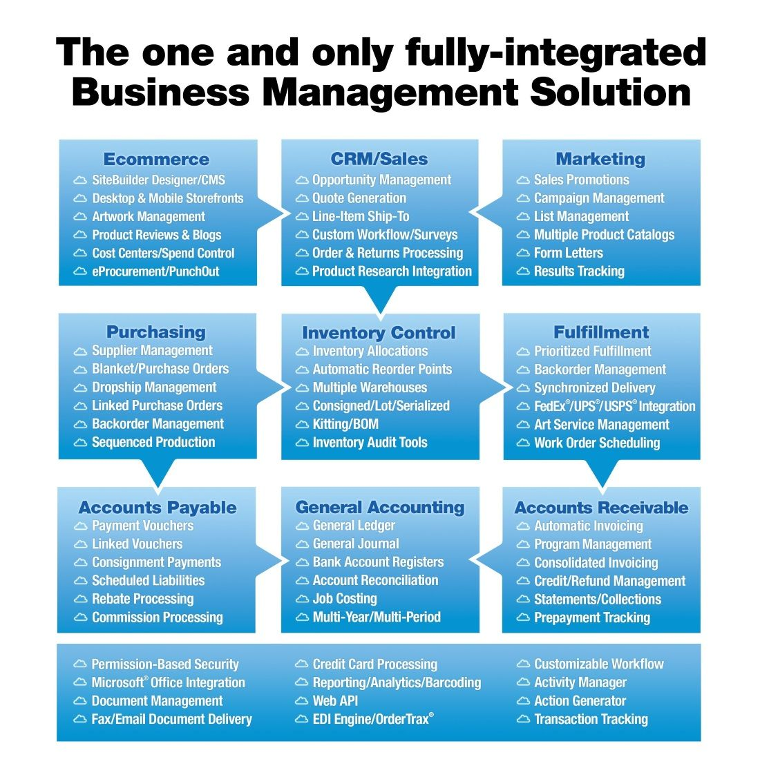 Integrated Business Management Flow Chart   Clothing