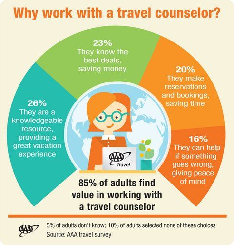 Why Work With A Aaa Travel Counselor Travel Agent Traveling By
