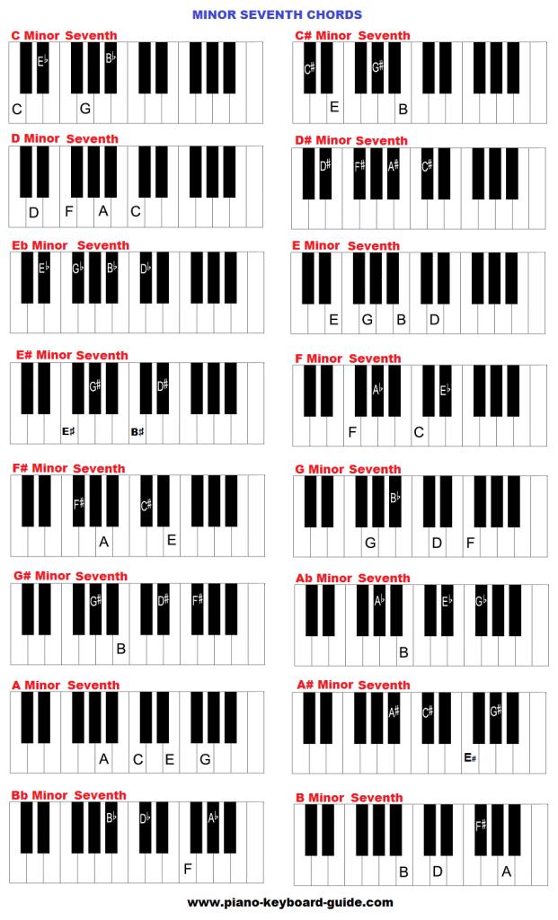 Minor Seventh Keyboard Chords Hannahs Board Pinterest Chart