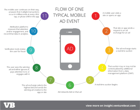 Brands And Mobile Ads The 25b Opportunity Waiting To Be Tapped Report Mobile Advertising