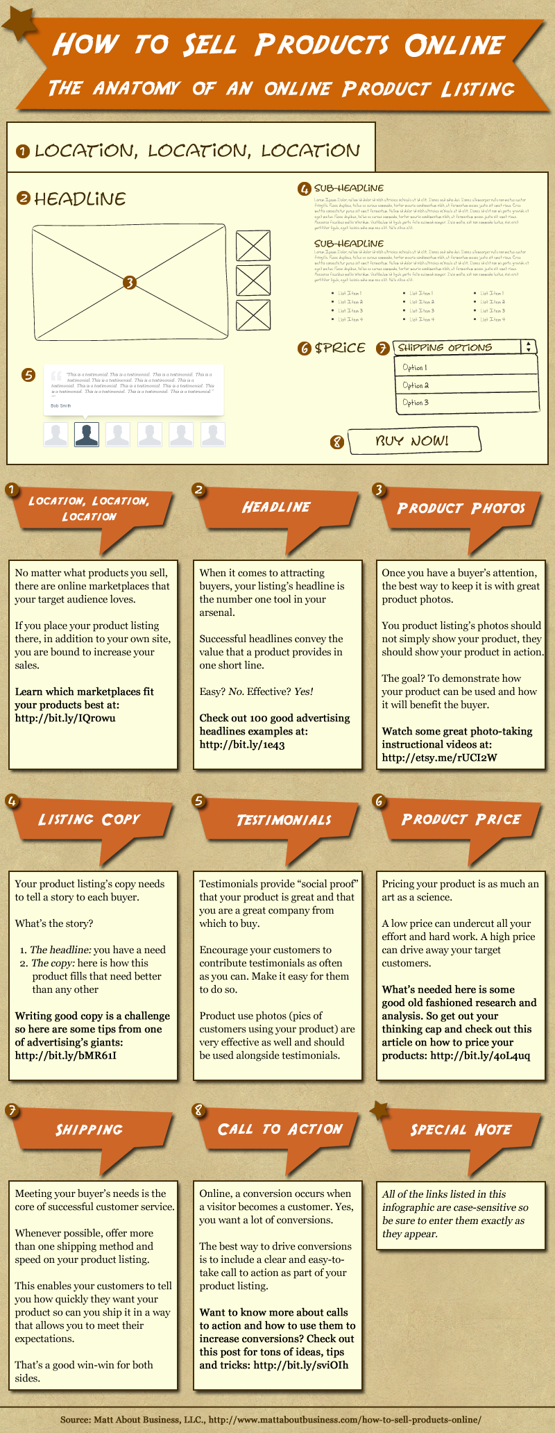Infographic How To Sell Products Online The Anatomy Of An