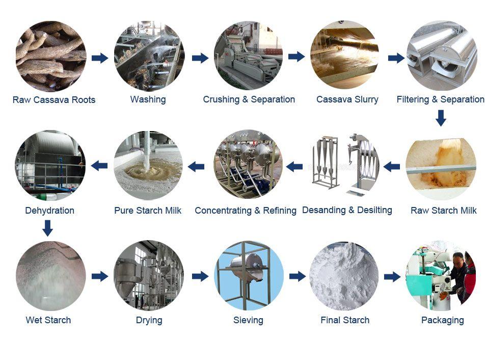 2019 的 Cassava Starch Processing Machine/Equipment/Production Line