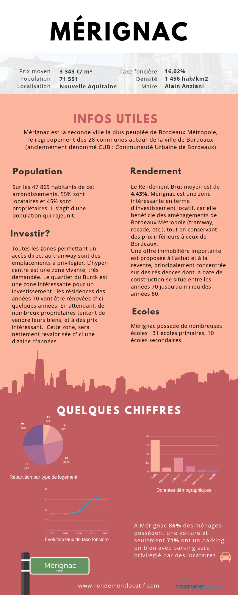 Investissement Locatif A Merignac L Analyse De Max Guyver Investissement Immobilier Locatif Investissement Immobilier Et Taxe Fonciere