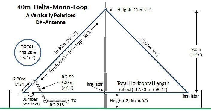 59965265cc0b0509480f9e933ed9b0fc delta loop antenna related keywords 40 meter delta loop antenna meter loop diagram at suagrazia.org