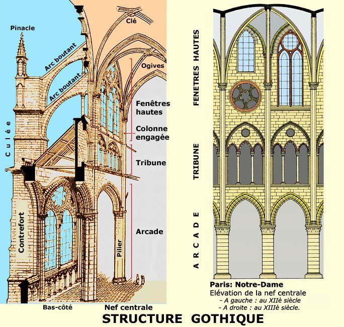 Caract ristiques g n rales de l 39 art gothique en alsace for L architecture gothique