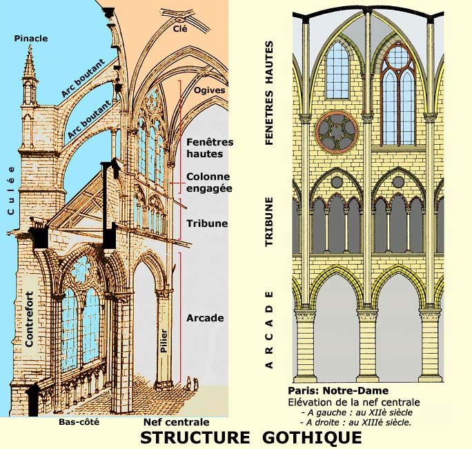 caract ristiques g n rales de l 39 art gothique en alsace