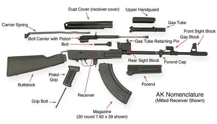 Saiga Ak47 Diagram Saiga Front End Conversion Wiring Diagrams