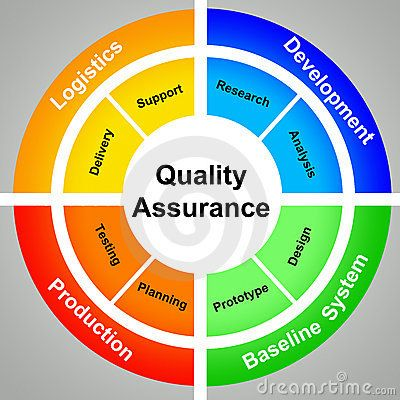 quality assurance | Food & Drink that I love