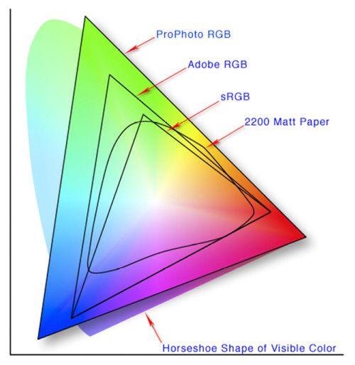 Lightroom color space