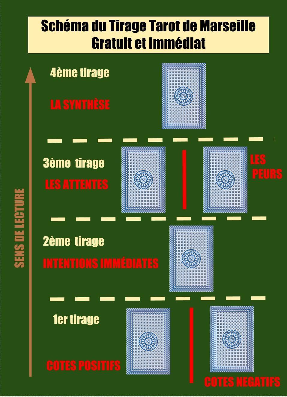 cda65383ca323 La technique du Tirage Tarot de Marseille Gratuit Immédiat est souvent  pratiquée pour résoudre les problèmes d amour.