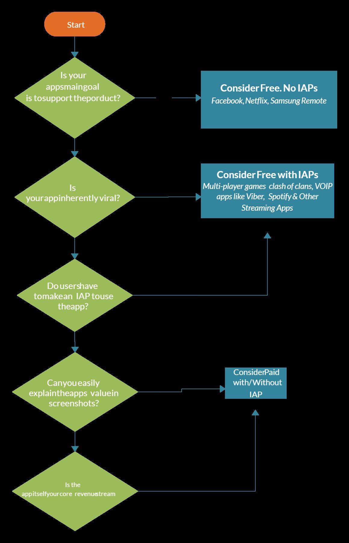 Pricing For A Mobile App Flowchart Flow Chart Data Flow Diagram Flow Diagram Example