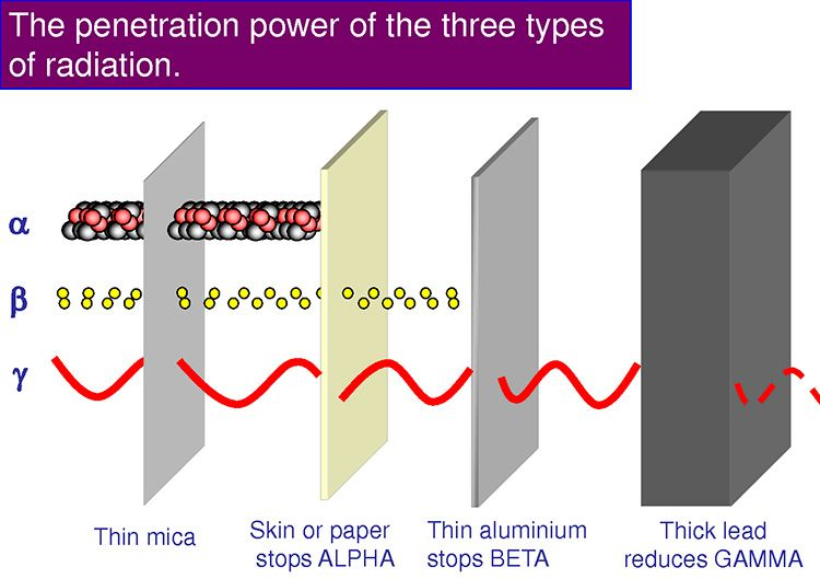 Penetration power of radiation graph