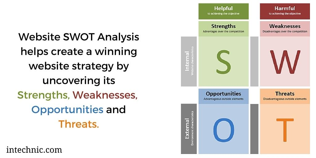 mcdonald and its competitorss swot This starbucks swot analysis reveals how the largest coffee chain in the world uses its competitive advantages to continue growing so successfully all over the world it identifies all the key strengths, weaknesses, opportunities and threats that affect the company the most.