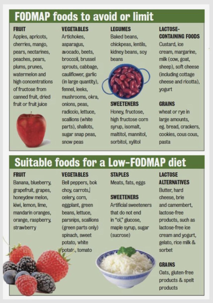 Pin By Salsabil Rahman On All Food Recipes Low Fodmap Diet