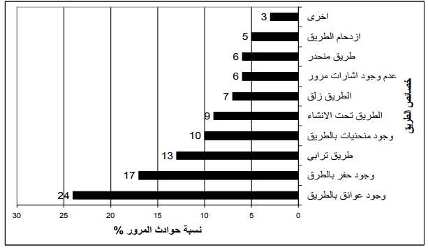 الجغرافيا دراسات و أبحاث جغرافية حوادث المرور بمصر 2 المتغيرات المؤثرة في حوادث Tech Company Logos Geography Bar Chart