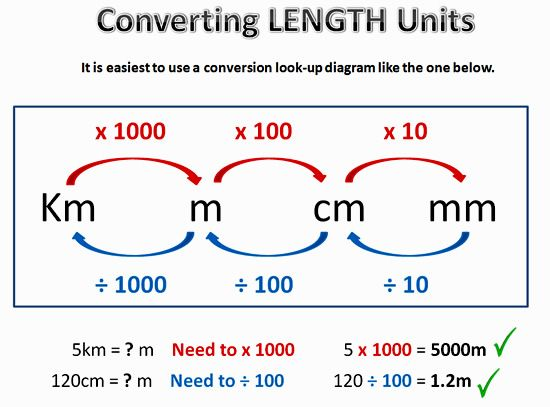 Metric conversion one length measurement pinterest for Table 6 km turquie