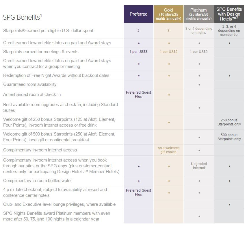 Spg Elite Status Benefits Chart Status Credit Card Elite