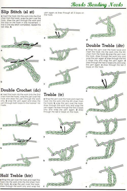 Crochet basics step by step patterns