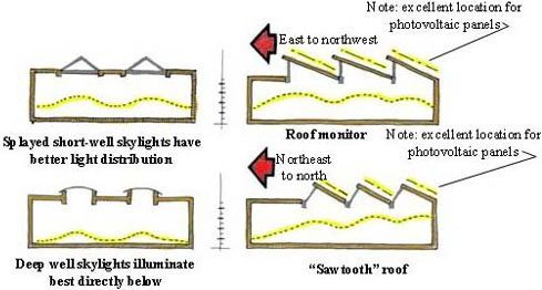 Sawtooth Roof Are Mechanical Amp Electrical Pinterest