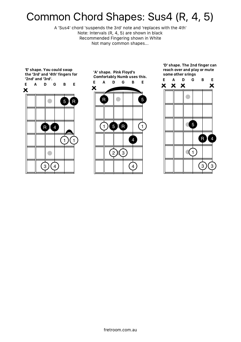 Common Chord Shapes Sus4 Some Useful Shapes For The Sus4 Chord 1