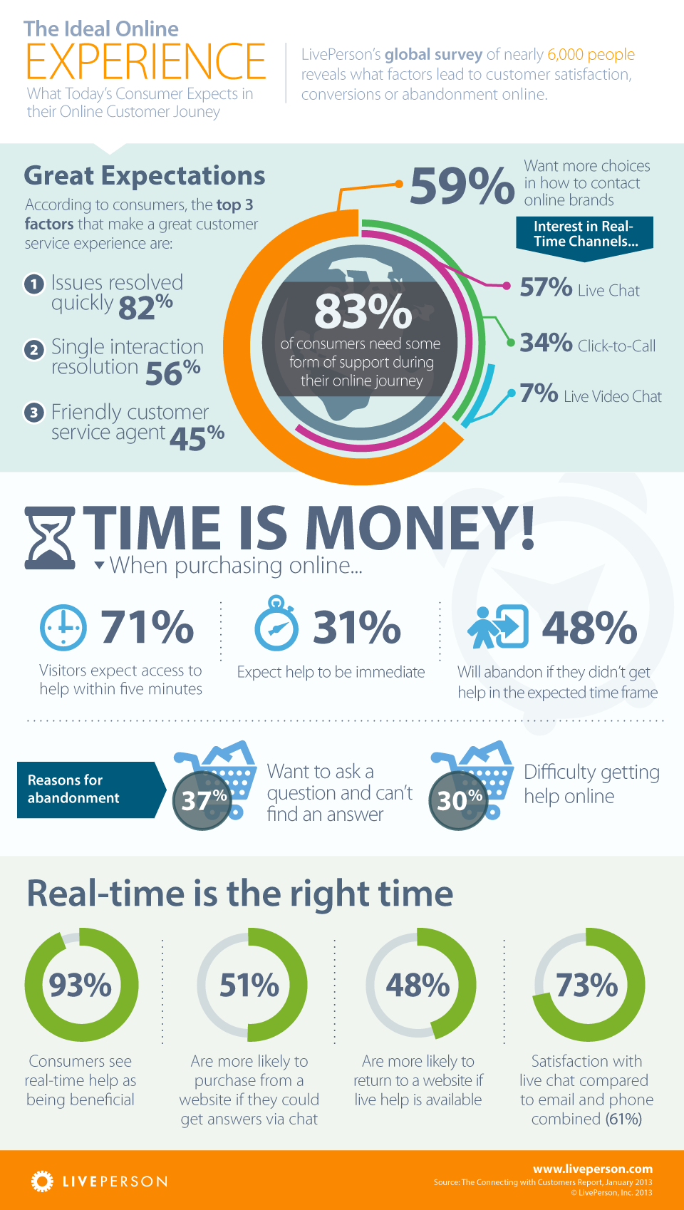 INFOGRAPHIC - LivePerson's global survey of 6,000 people ...