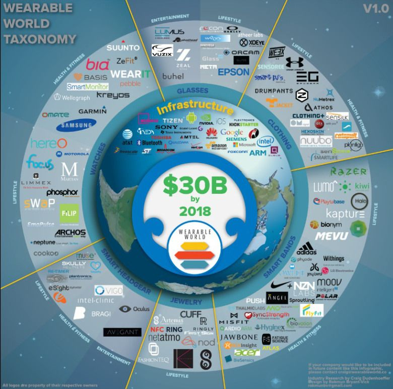 Existing Wearable Technology Landscape, which indexes over 160 different companies within the ecosystem.
