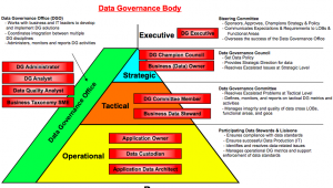 Data Governance Roles And Responsibilities Data Information Governance Data Science