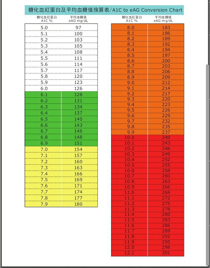 A1c to eag conversion chart conversion chart chart