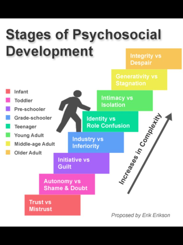 Erikson's Stages of Psychosocial Development | psych ...