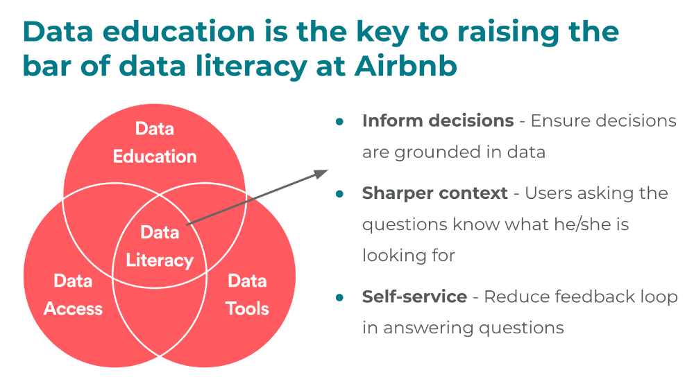 How Airbnb is Boosting Data Literacy With 'Data U