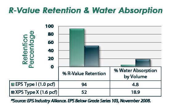 Eps Earns High Grades For Below Grade Insulation Basement Remodeling Xps Insulation R Value