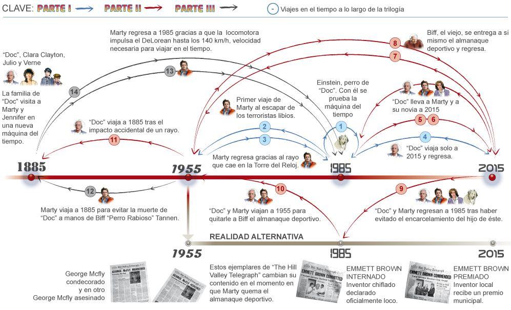 'Regreso al Futuro', los datos para no perderse / @elmundoes | #scifi