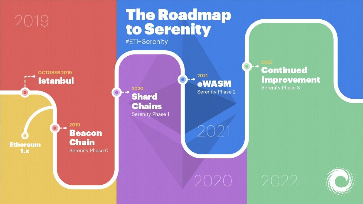 What is Serenity, what are the plans for Ethereum 2.0, and