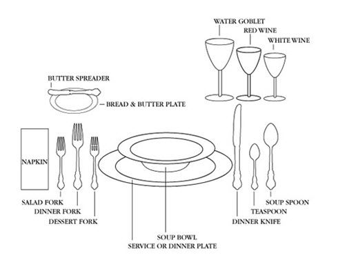 Place Setting Diagram Place Setting For A Formal Dinner Table