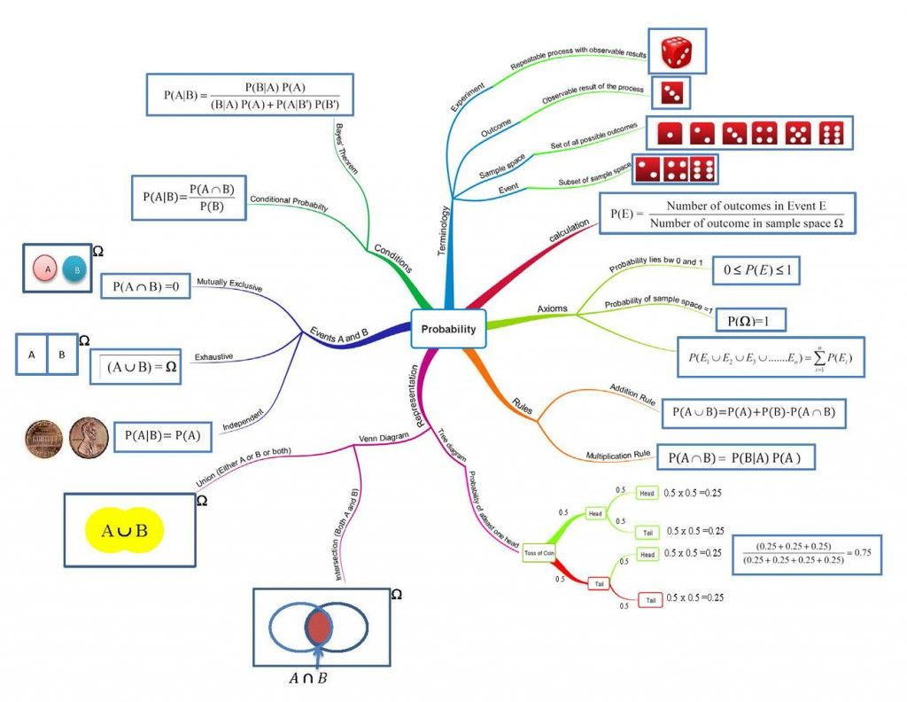 Mindmap For Probability
