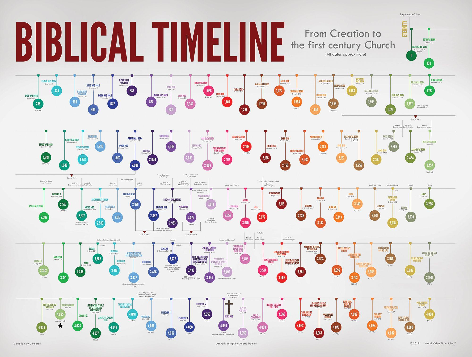 biblical timeline poster wvbs store