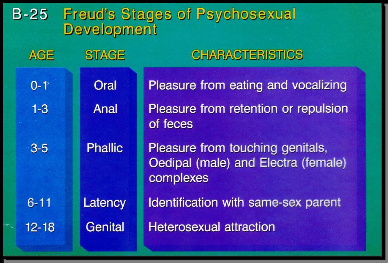 Psychosexual development examples
