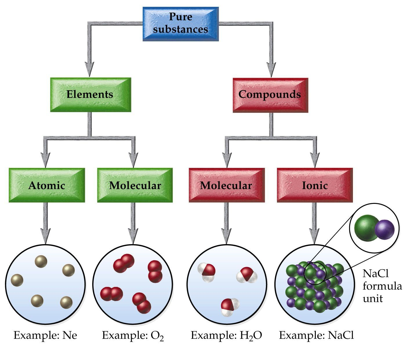 Conceptual Map Chemistry