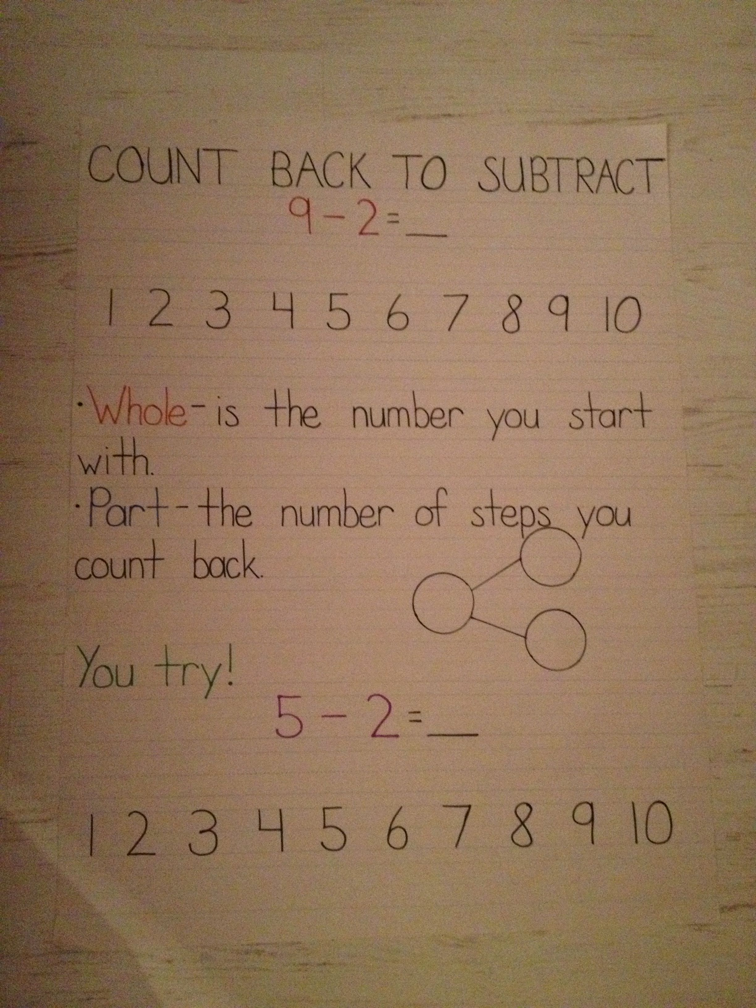 Subtraction Strategy Count Back 1st Grade