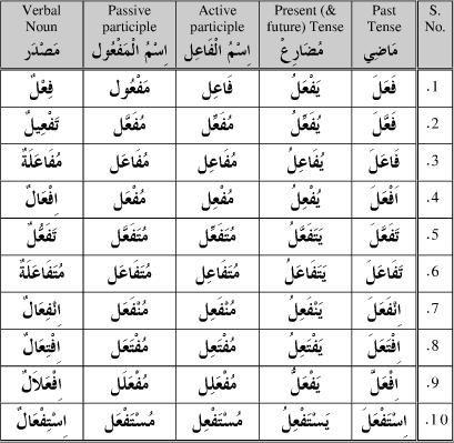 verb form table arabic - Google Search … | Arabic | Arabi…