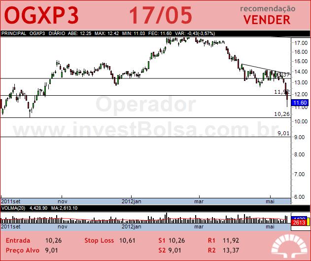OGX PETROLEO - OGXP3 - 17/05/2012 #OGXP3 #analises #bovespa
