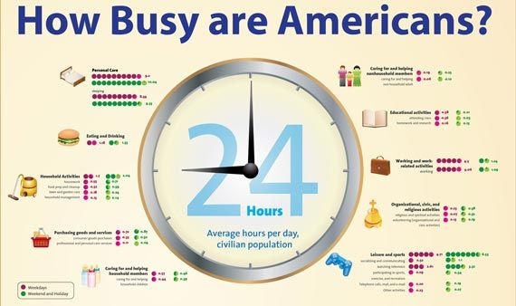 How Busy Are Americans - infographic (click through, then ...