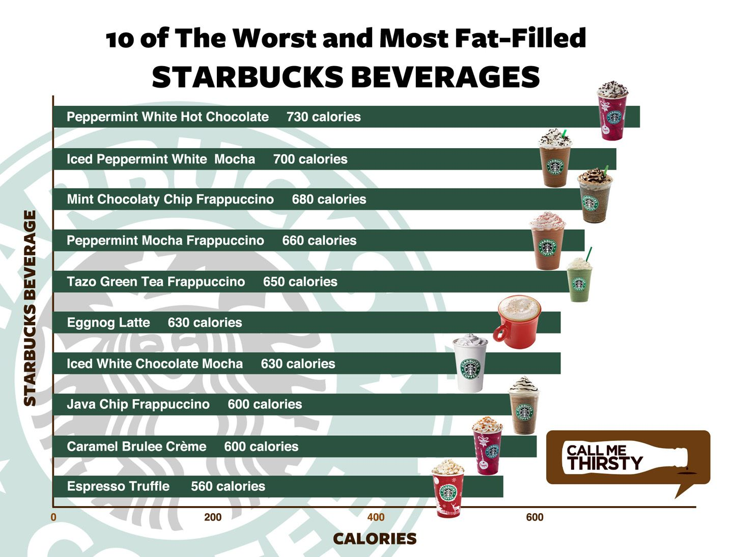 Starbucks top ten worst unhealthy drinks calorie calculus