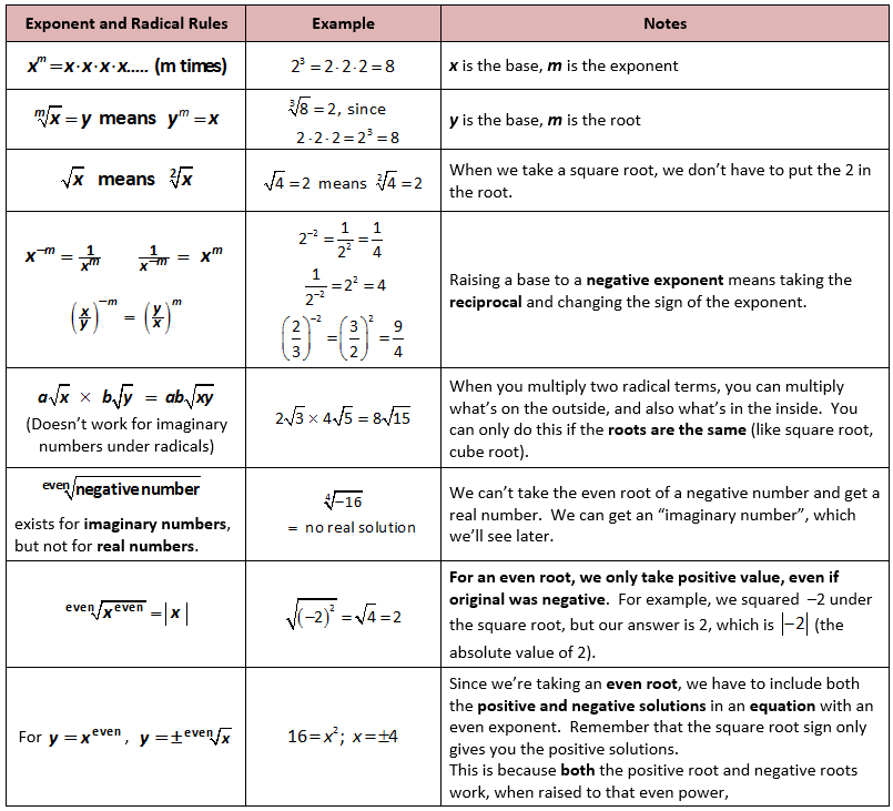 Basic Exponential and Radical Rules | Matematikk | Pinterest ...
