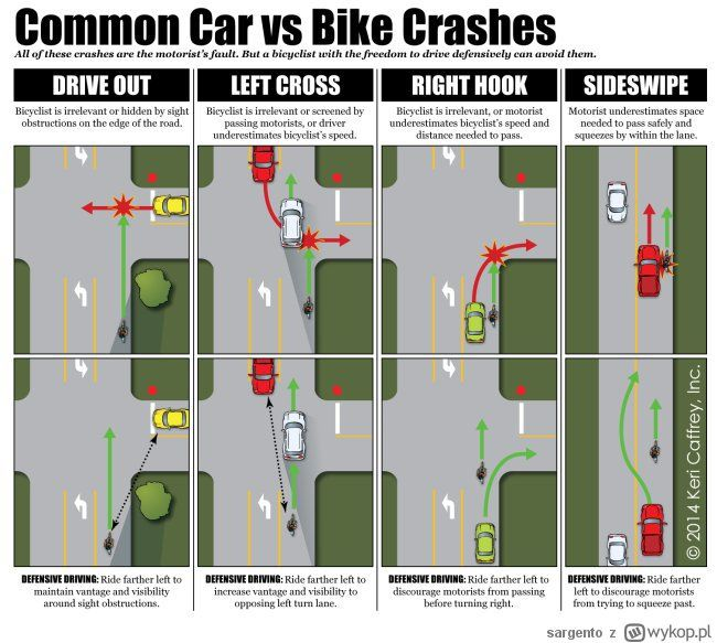 Common Car Vs Bike Crashes Motorist Work Planner Bike